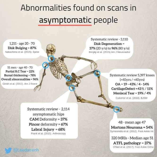Abnormalities on scans 665